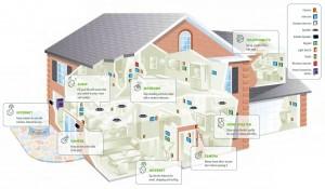 smart-house